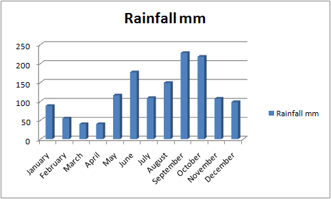 Rainfall In Mexico